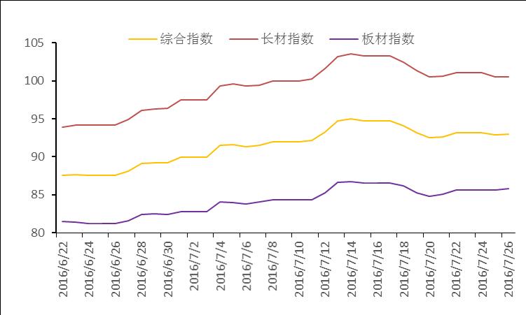 透过环保核查预测近期钢材价格走势图片