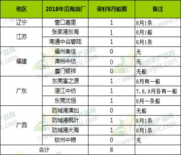 2018年8月沿海地區主要油廠進口菜籽船期預報統計
