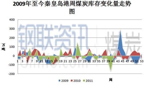 秦皇岛港周煤炭库存变化量走势图