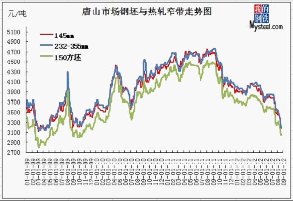 2009-2012年8月份唐山150mm方坯与热轧窄带价格走势图图片