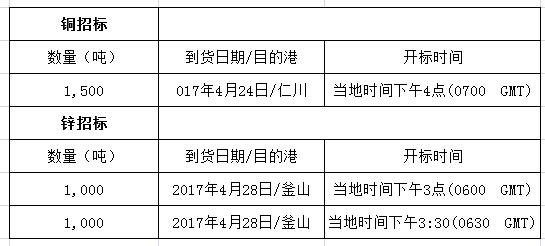 韩国PPS招标寻购1,500吨铜及2,000吨锌