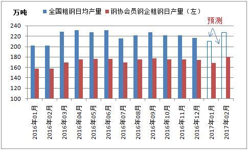 全国重点及非重点钢企粗钢日均产量走势