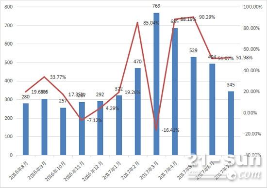 2016年8月-2017年7月推土机月销量及同比变化情况