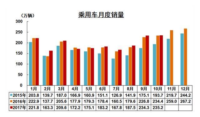中国汽车产销量,中国汽车出口,2017汽车销量