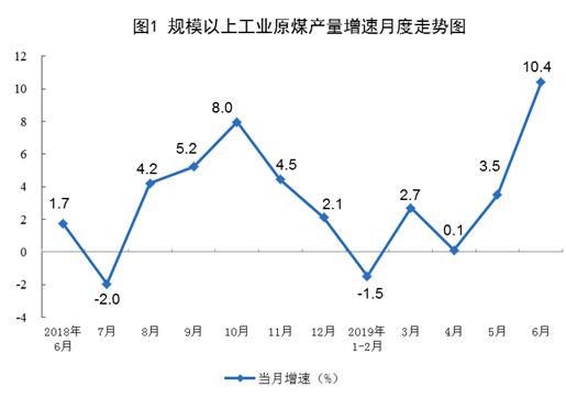2019年6月份原煤、电力生产情况