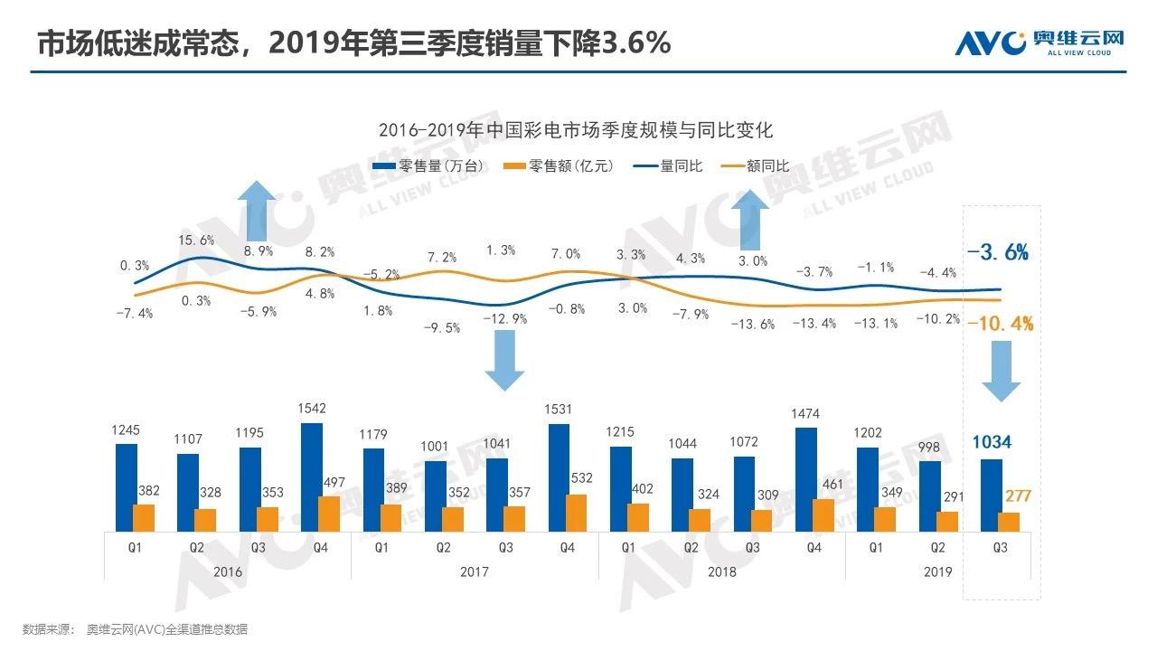 2019年彩电销售排行_2019年彩电市场整体销量整体销量或下滑 厂商押宝技