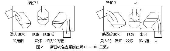 2.6新日铁君津制铁所 新日铁君津制铁所有两个炼钢厂,第一炼钢厂和第二炼钢厂均采用KR法脱硫(S<=0.002%)。第一炼钢厂有3座230吨复吹转炉;第二炼钢厂2座300吨复吹转炉,采用LD一ORP法和MURC(双渣法)两种工艺炼钢。 LD一ORP法渣量少,可生产高纯净钢。脱磷转炉弱供氧,大渣量,碱度为2.