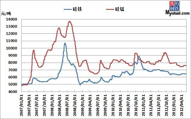 硅锰价格走势图图片
