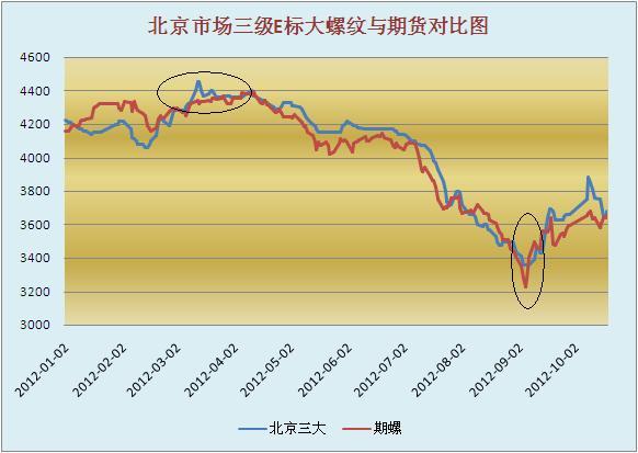 我的钢铁 钢材频道 > 正文   五,价格走势及库存变化分析 从上图可以图片