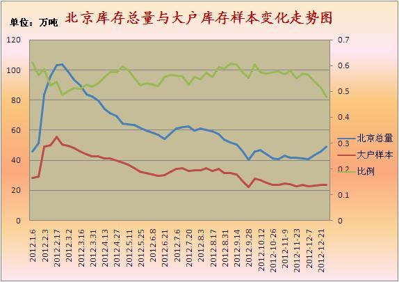 2012年京津建材市场走势回顾及2013年展望图片