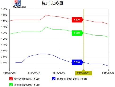 特钢每日分析  碳合结钢与螺纹钢的价格走势分析: 上图为自2012年2月8图片