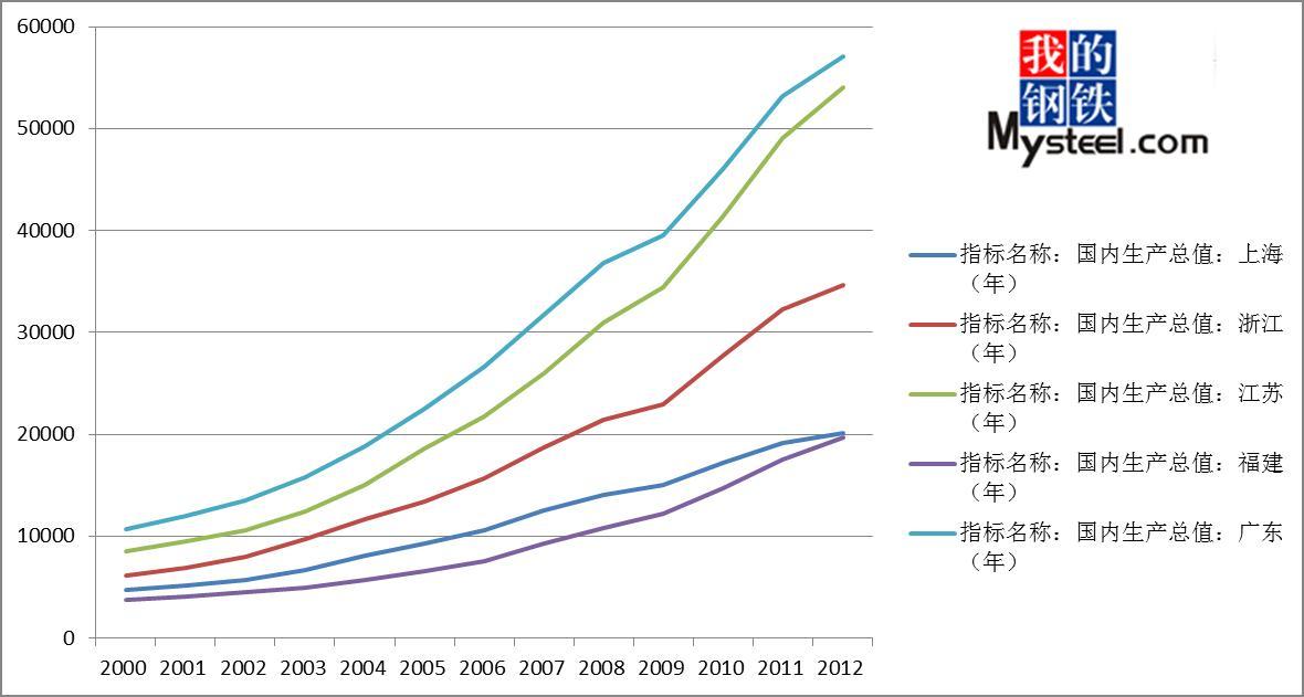 建筑钢材价格走势分析  数据来源:钢联云终端 钢铁生产企业现状 1图片