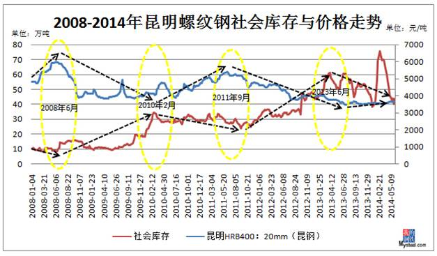 钢社会库存与价格走势图图片