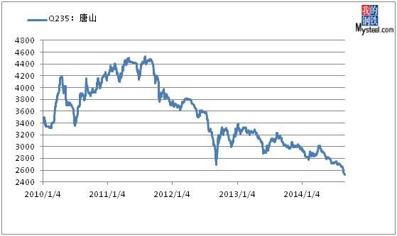 钢坯价格近年来亦呈现震荡回落趋势,截至今日再创新低,与2012年最低点图片