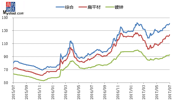 中国钢材:2017年八月份涂镀价格走势预测报告图片