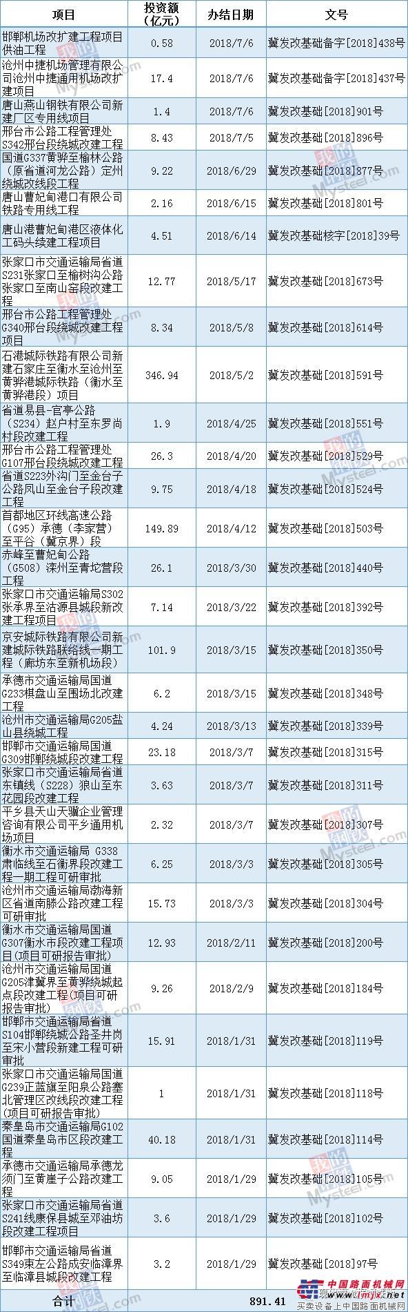 总投资891.41亿,河北今年已审批32个基建项目
