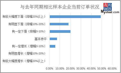 Mysteel调研 2020年春节后云南地区企业复工复产调研报告