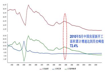 中国人口的出生率_(中国人口出生率曲线图)-未来 已来 智慧养老的万亿级市场