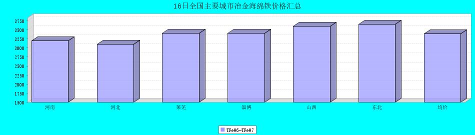 16日全国主要城市冶金海绵铁价格汇总
