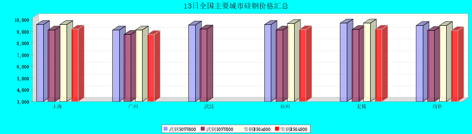 13日全国主要城市硅钢价格汇总