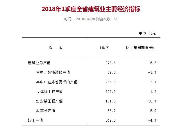 2018年河北1季度经济总量_河北经济职业技术学院