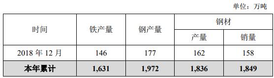 华菱钢铁2018年产钢1972万吨