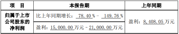 万邦德2019年度净利润预增78%-150%