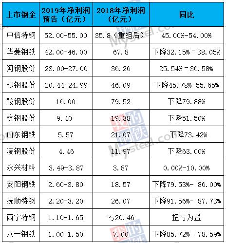 13家上市钢企发布2019年业绩预告