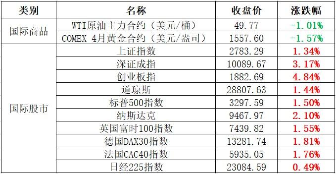 多地出台政策扶持中小企业 丰南仓储陆续封库