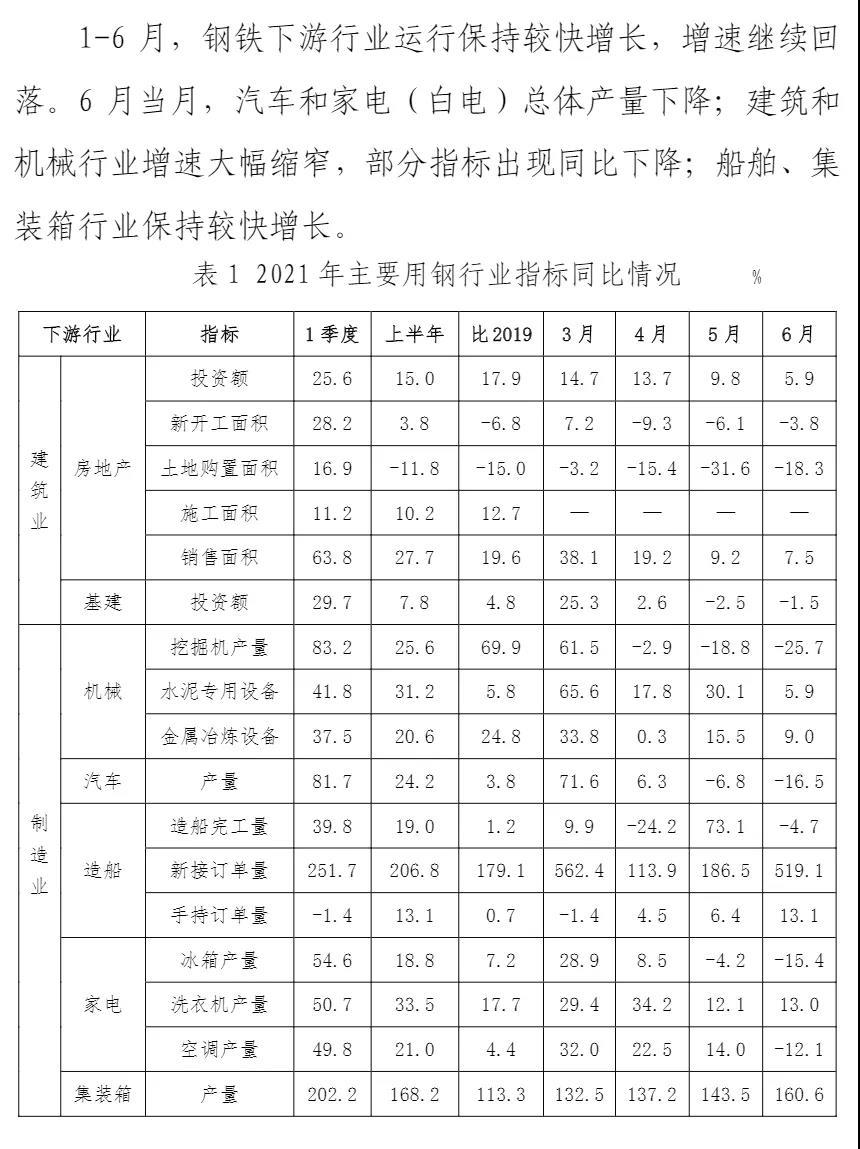 中钢协:上半年主要用钢行业运行情况