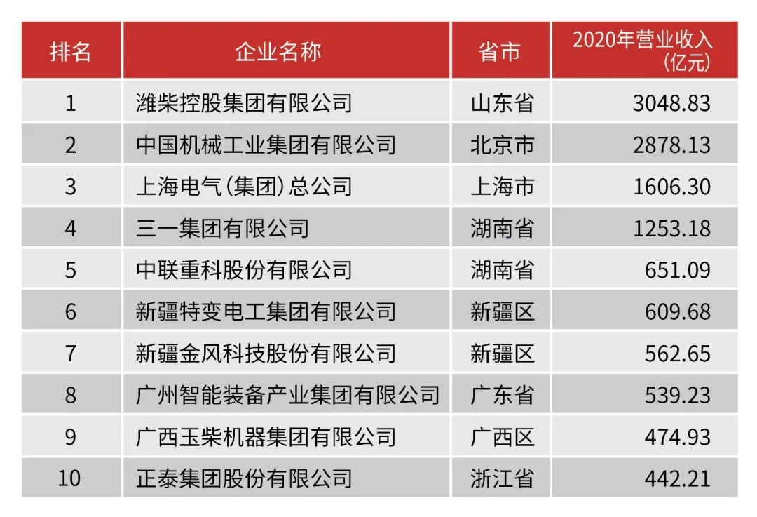 双第一!潍柴包揽中国机械工业百强、汽车工业零部件三十强榜首