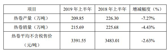 杭钢股份上半年热卷产量209.85万吨