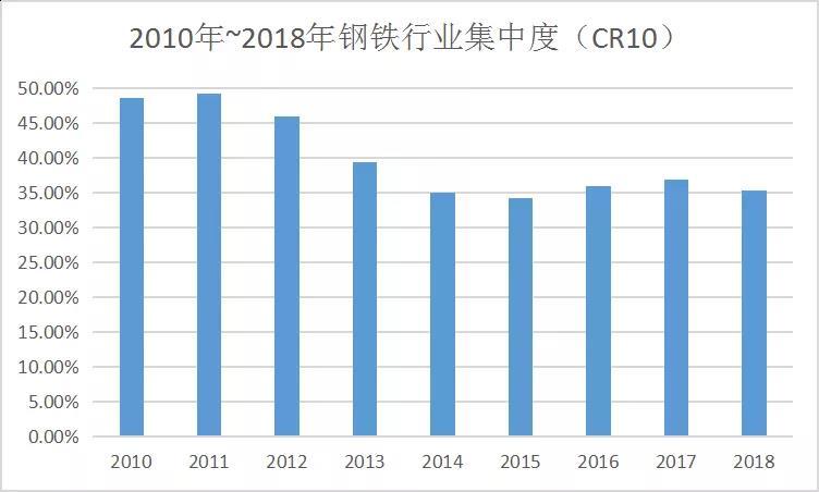 """2016年~2018年,作为供给侧结构性改革的先行者,钢铁工业以壮士断腕的勇气和决心,仅用3年时间就压减过剩产能1.5亿吨以上,全面出清1.4亿吨""""地条钢"""",提前两年完成了""""十三五""""压减过剩产能的目标任务。但是,提高供给体系质量不可能毕其功于一役,接下来的改革任务可能更加艰巨。因此,我们要厘清当前供给侧结构性改革的阶段性特点,总结经验,选准下一个改革突破口,持续发力,久久为功。"""