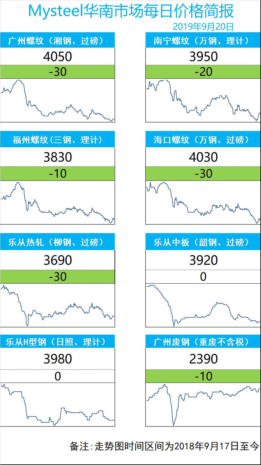 华南日报:价格走低 成交小幅放量
