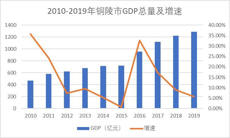 铜陵市gdp多少_2019年上半年安徽各市GDP 数据,看铜陵排第几