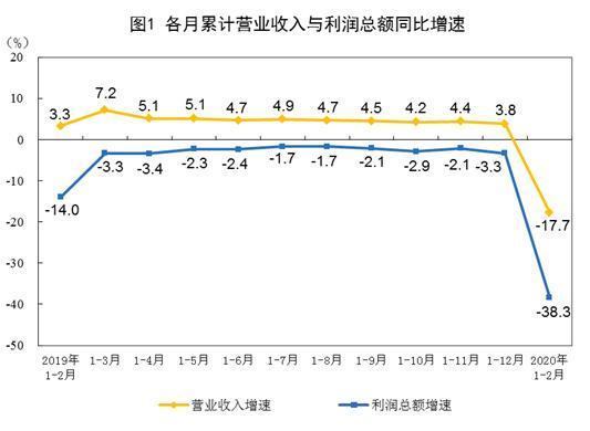1-2月全国规模以上工业企业利润同比降38.3%