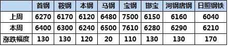 华东涂镀市场周评:华东库存减少 市场延续走强(2021.4.2-4.9)