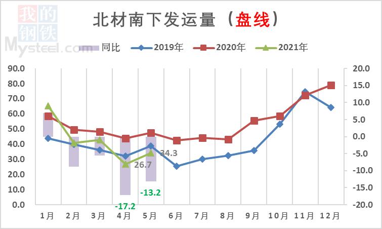 【北材南下】:价格高位运行 南下维持低位(图2)