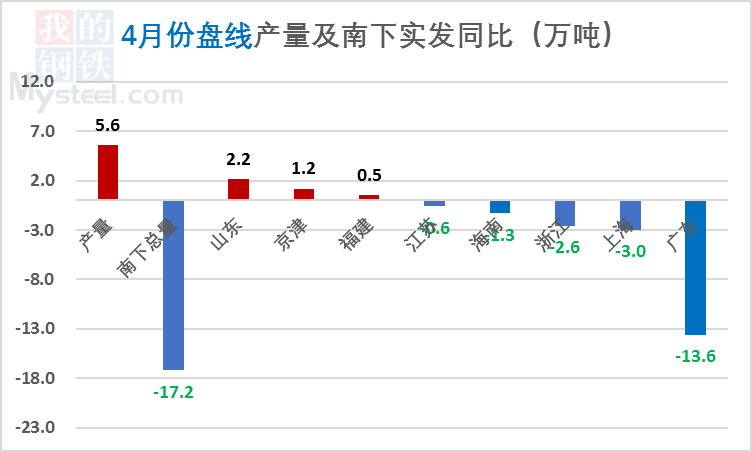 【北材南下】:价格高位运行 南下维持低位(图4)