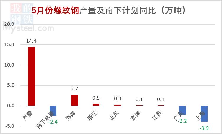 【北材南下】:价格高位运行 南下维持低位(图5)