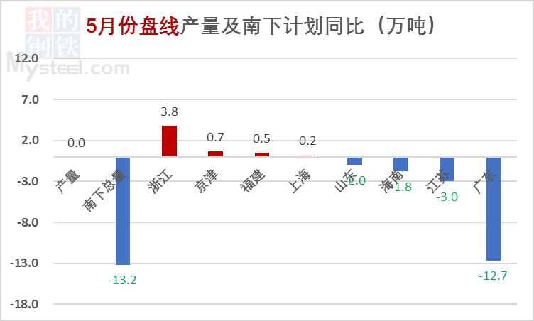 【北材南下】:价格高位运行 南下维持低位(图6)