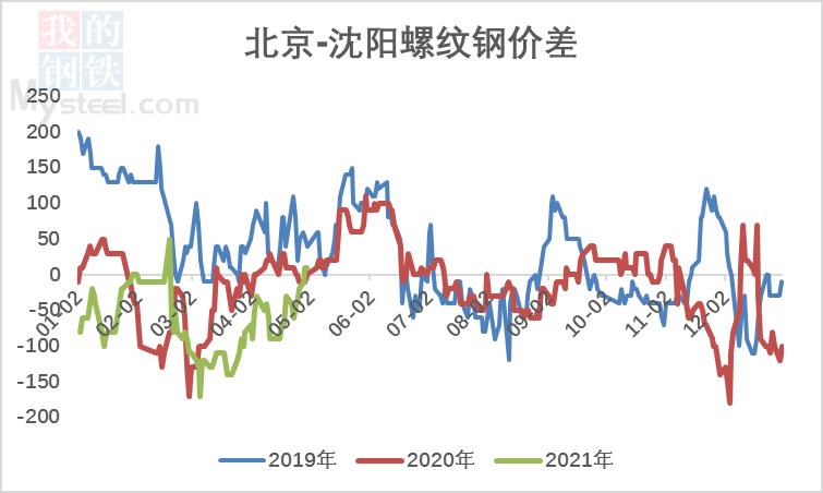 【北材南下】:价格高位运行 南下维持低位(图11)