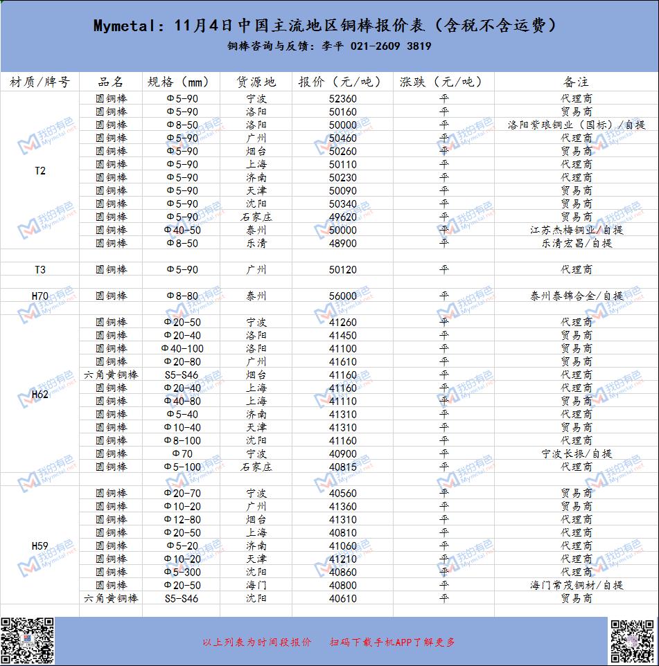 锌合金锭价格_Mymetal:11月4日中国主流规格牌号铜棒报价表_我的有色